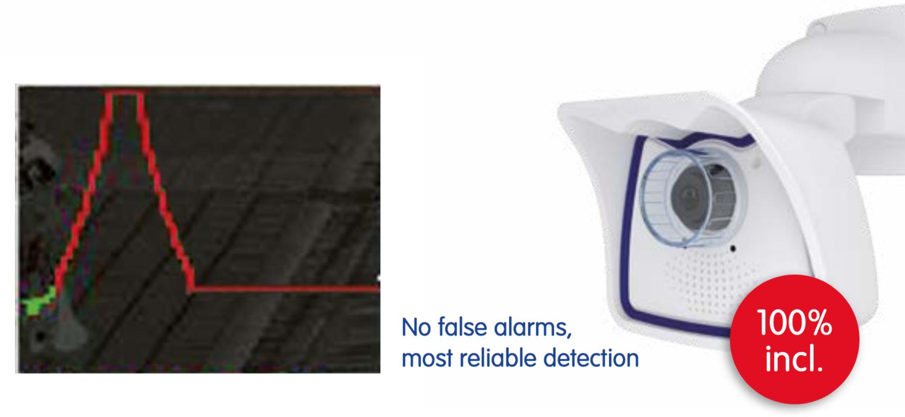 No False Alarm